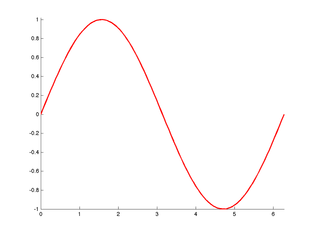 Plotting a function of one variable | Sam's Applied Math Blog