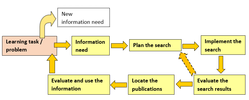 Phases of information seeking1