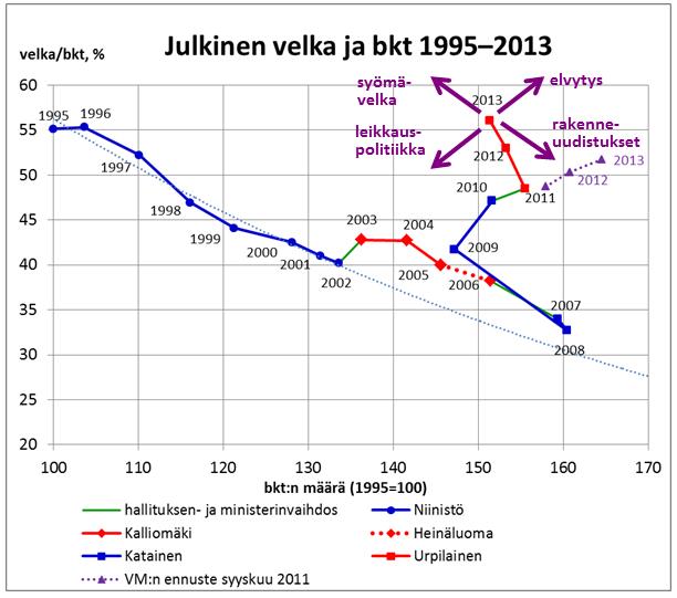 Julkinen velka ja bkt 1995-2013_3