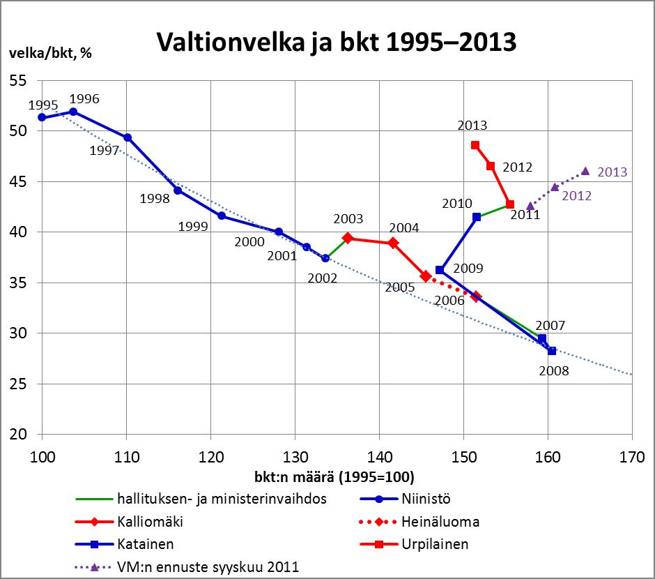 Valtionvelka ja bkt 1995-2013
