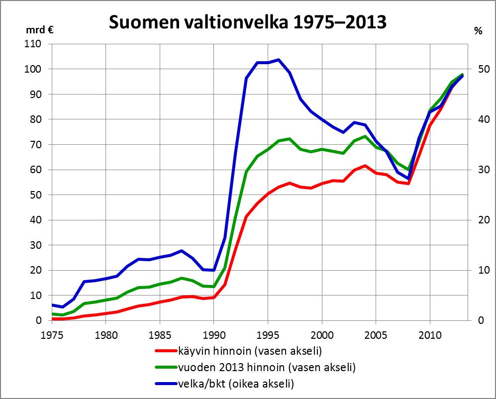 Valtionvelka_1975-2013