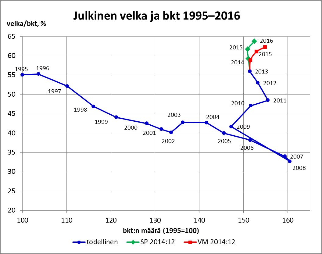 Julkinen velka ja bkt 1995-2016_SP_ja_VM