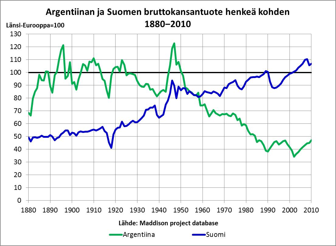 Suomi-Argentiina 1880-2010