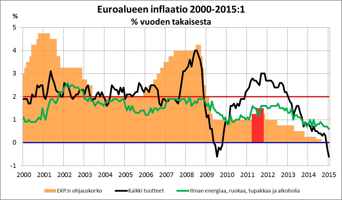 Euroalueen inflaatio ja EKPn ohjauskorko 2000-2015,1_02