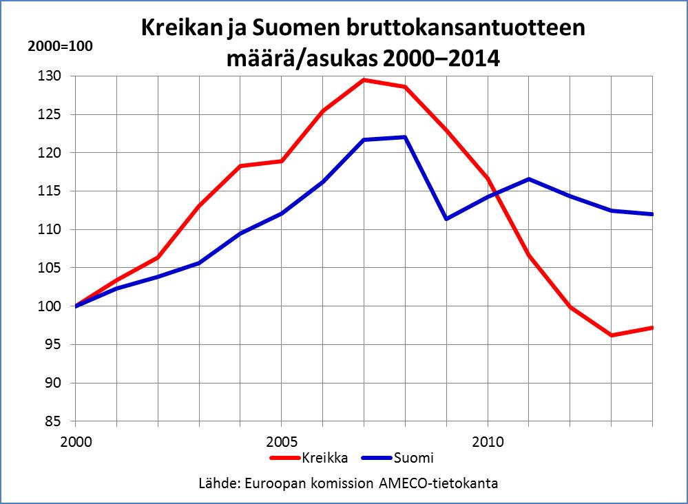 Kreikka ja Suomi BKT pc 2000-2014