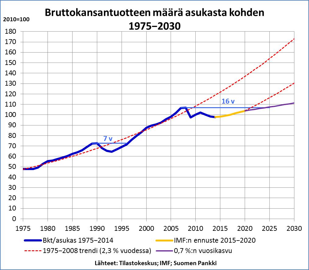 BKT pc 1975-2030