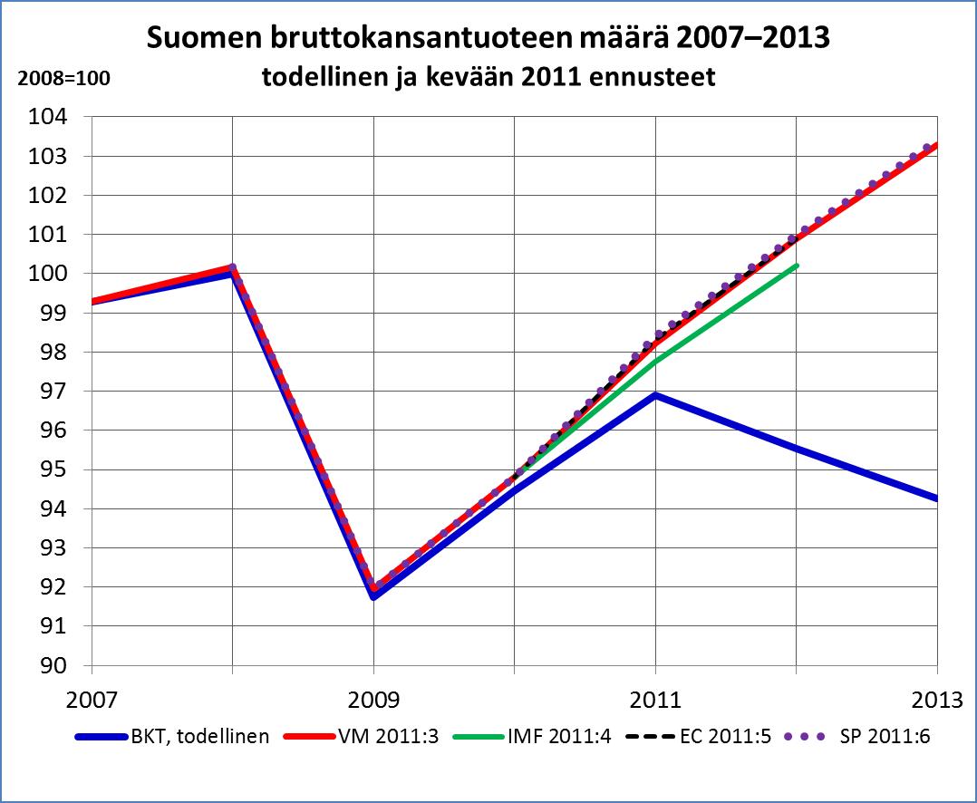 Kevään 2011 ennusteet B