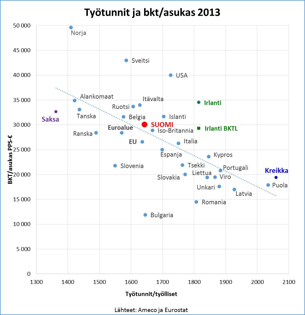 Työtunnit ja bkt per capita 2013_B