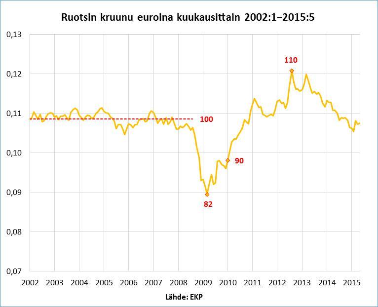 Kruunun eurokurssi 2002-2015