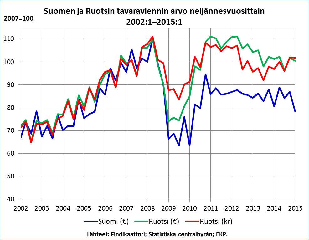 Suomen ja Ruotsin vienti 2002-2015_B