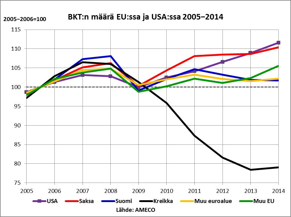 BKT EU ja USA 2005-2014