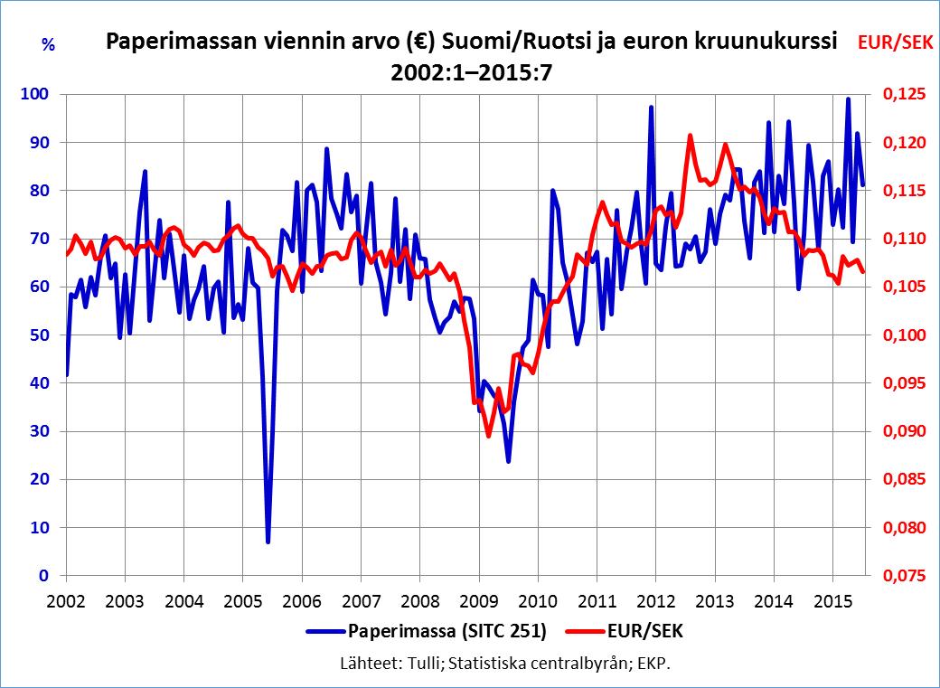 Paperimassan vienti ja kruunun kurssi 2002-2015