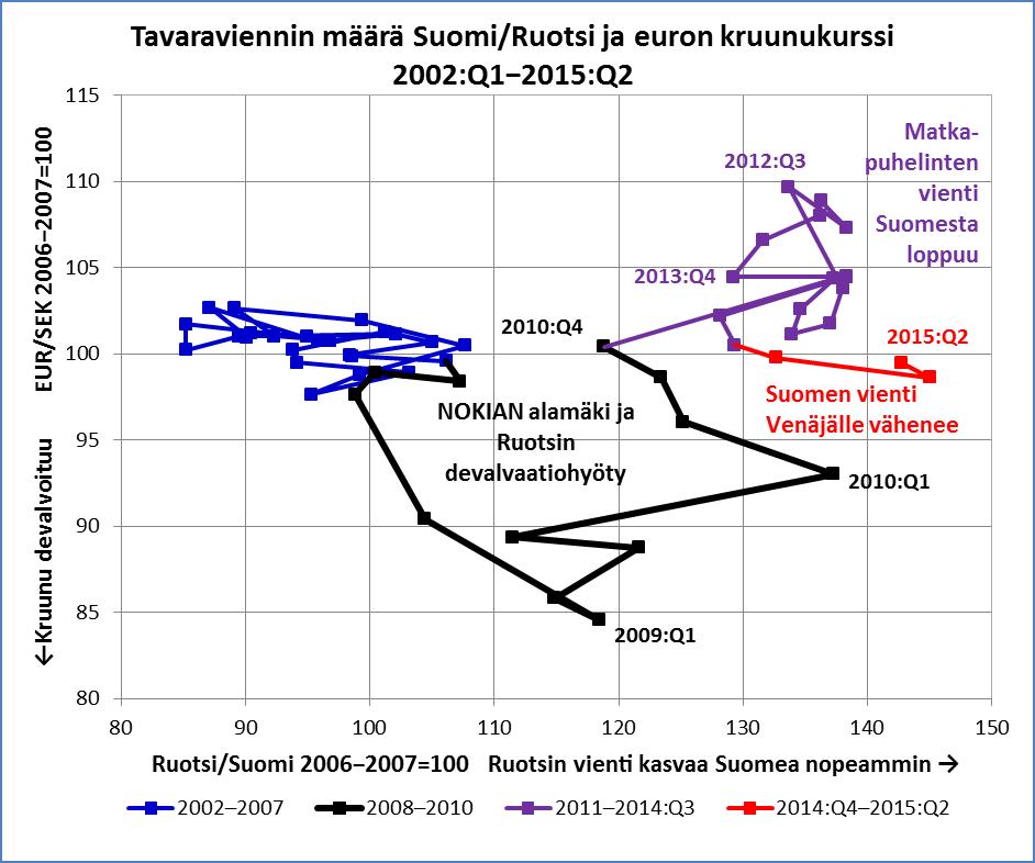 Suomen ja Ruotsin vienti ja devalvaatiohyöty