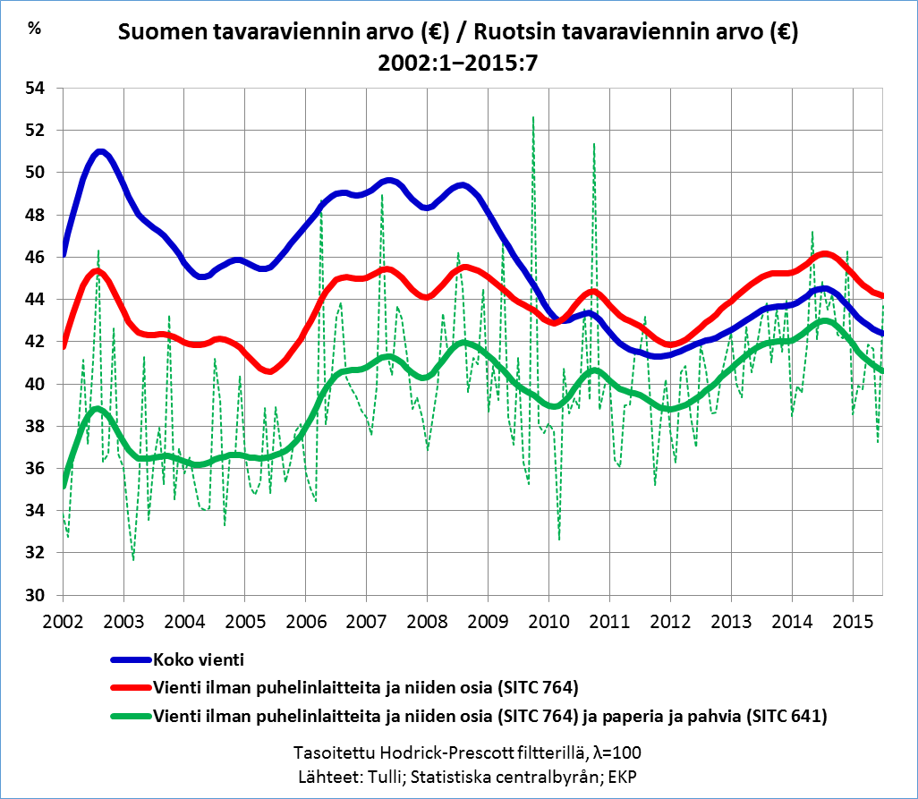 Suomen tavaravienti vs Ruotsi 2002-2015
