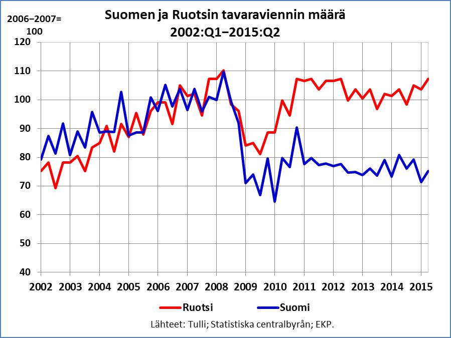 Tavaraviennin määr Suomi ja Ruotsi 2002-2015