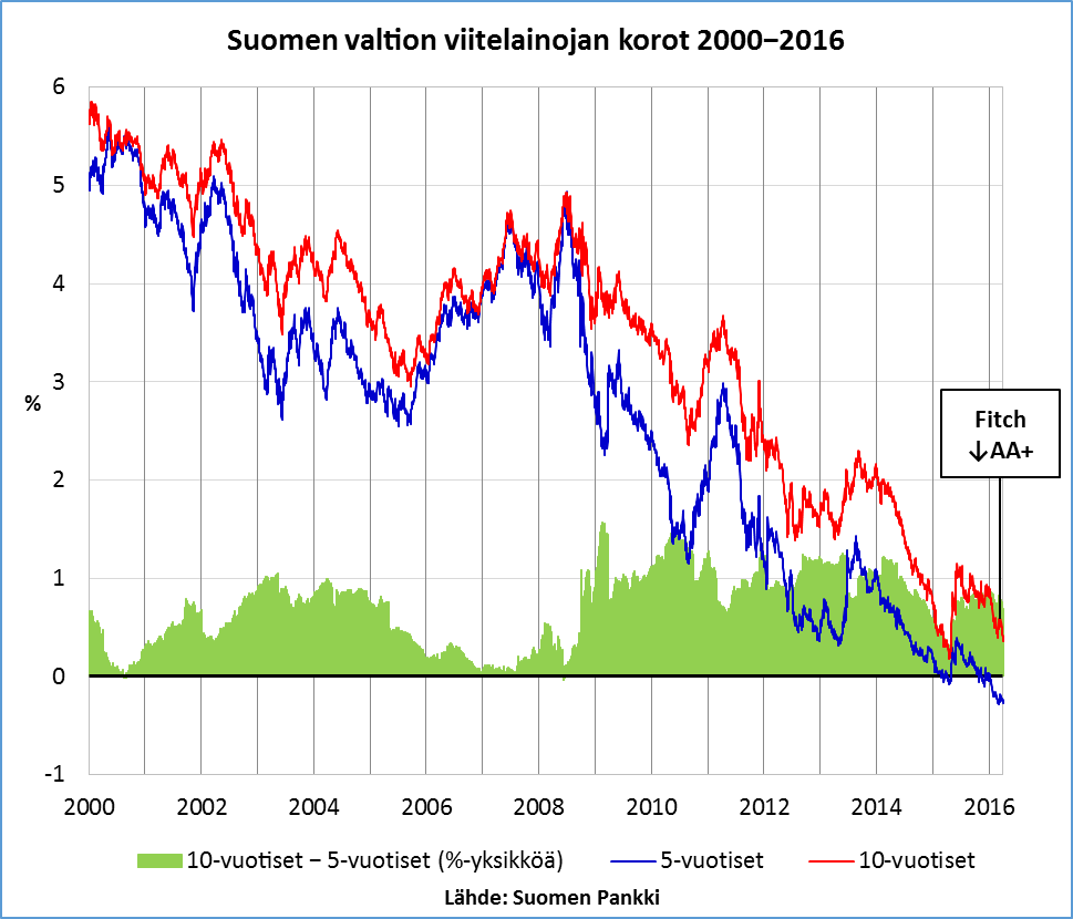 Suomen valtionlainojen korot 2000-2016_2