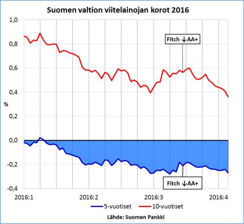 Suomen valtionlainojen korot 2016_2