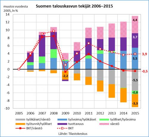 Suomen kasvutekijät 2006-2015