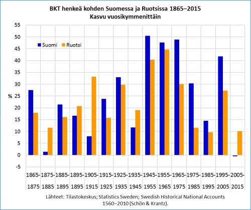 Suomi-Ruotsi-kasvu-1865-2015