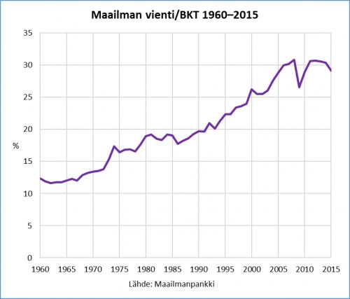 maailman-vienti-per-bkt-1960-2015