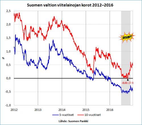 brump-ja-suomen-valtiolainojen-korot-16-12-2016