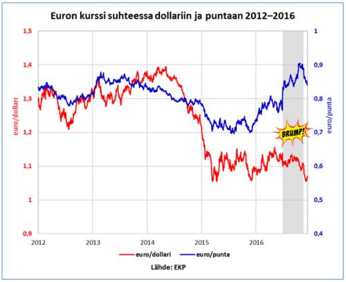valuuttakurssit_16-12-2016-b