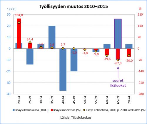 tyollisyyden-muutos-2010-2015_2