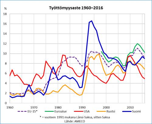tyottomyys-1960-2016