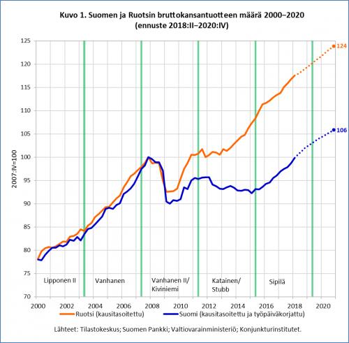 Suomi Bruttokansantuote