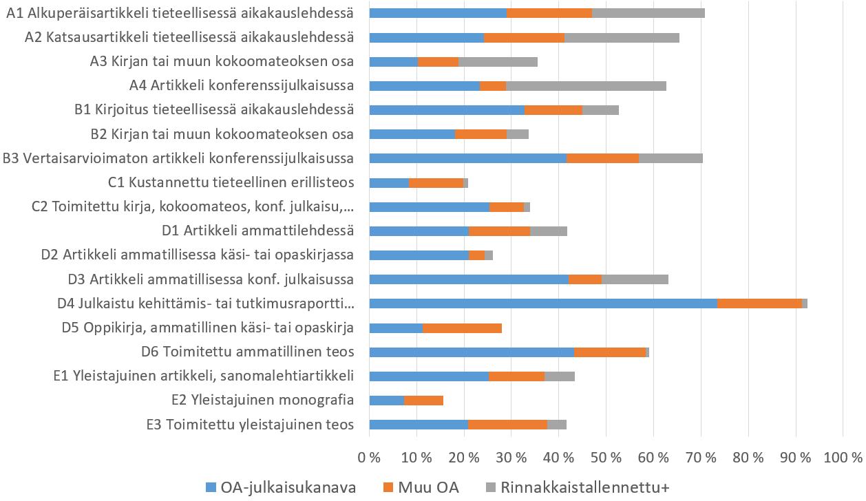 Avoimen julkaisemisen yleisyydessä on isoja eroja eri julkaisutyyppien välillä
