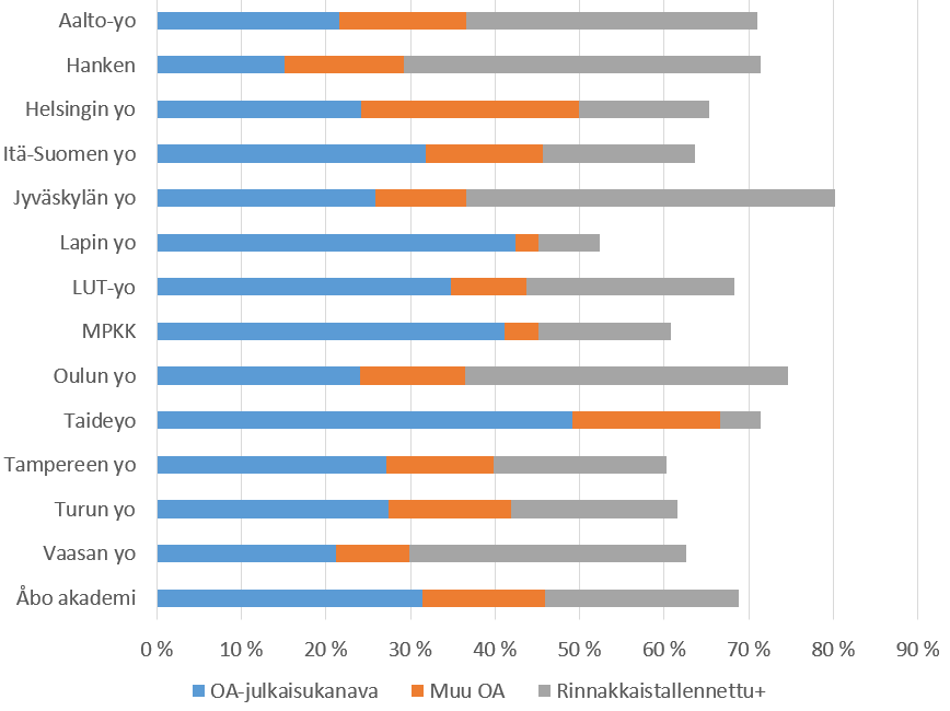 Avointen julkaisujen osuus vaihtelee yliopistoittain 50-80 prosentin välillä