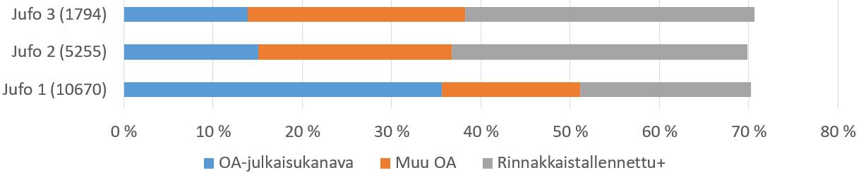 Vaikka avointen julkaisujen osuus on lähes sama Jufo-tasoilla 1-3, se on toteutunut eri tasoilla eri tavoin