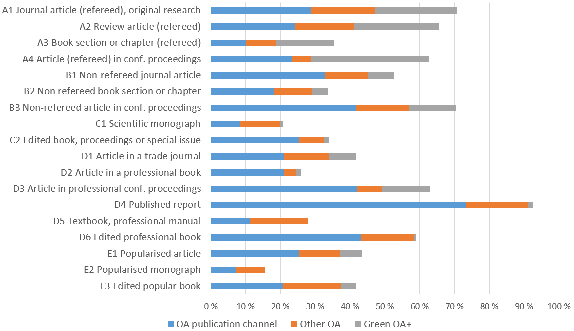 There are differences in the share of OA between different publication types