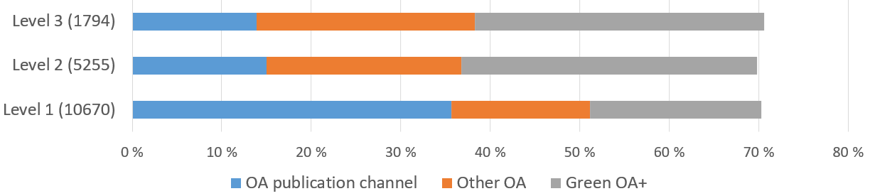 The total share of OA is almost identical at different Publication Forum levels, but there differences in how thuis has been achieved