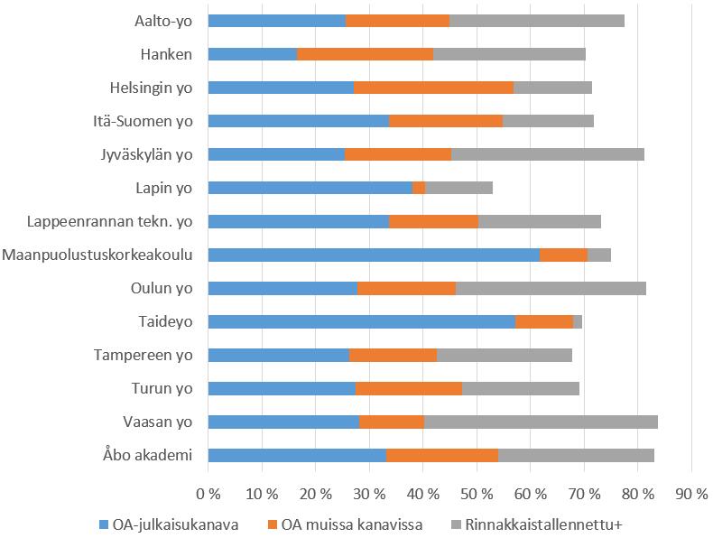 Yliopistokohtaisesti avointen julkaisujen osuudet vaihtelevat 52:n ja 82:n prosentin välillä.