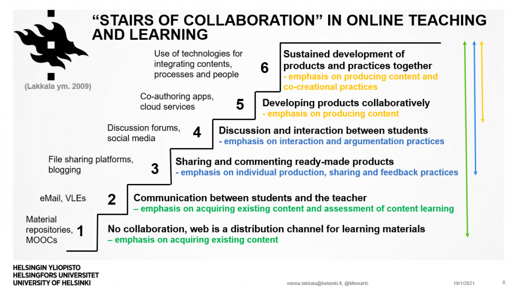 Stairs of collaboration in online teaching and learning by Lakkala et al 2009